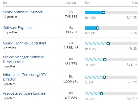 Salary Offered for Master of Computer Management [MCM]