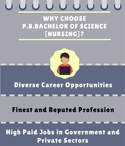 Why Choose P.B.Bachelor of Science [B.Sc] (Nursing)?