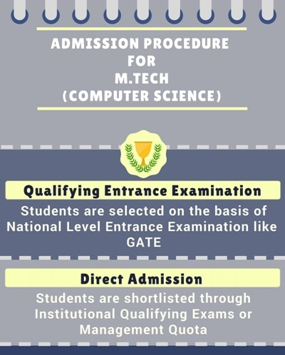 Admission Procedure for Master of Technology in Electronics and Communication