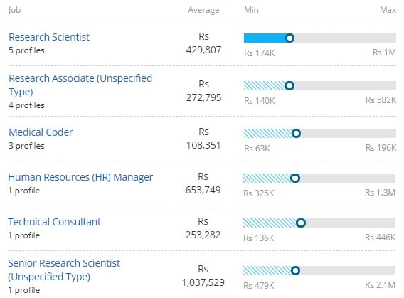 Salary Scale for Master of Science [M.Sc] (Biotechnology):