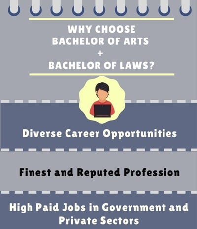 Why Choose Bachelor of Arts + Bachelor of Legislative Laws [BA LLB]?
