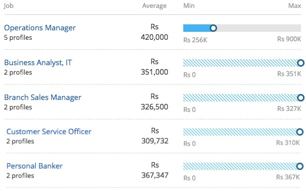 Average Salary offeredfor Master of Business Administration in Retail Management
