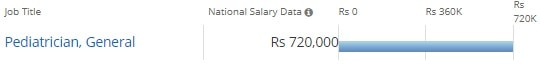 Salary & Placements for Doctorate of Medicine [MD] (Paediatrics):