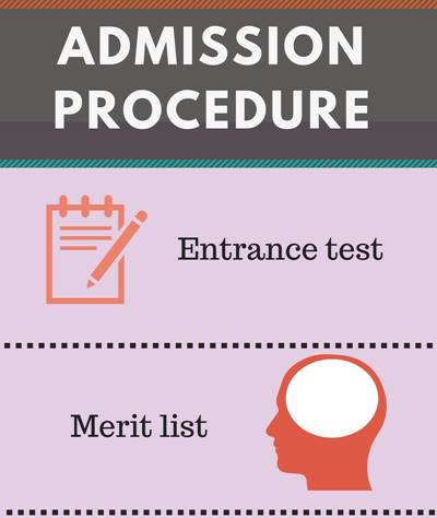 Admission Procedure for MA Economics