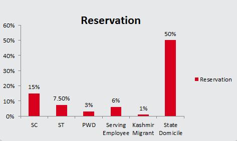 BIT MCA Eligibility Reservation