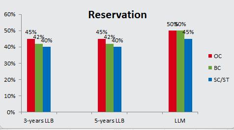 AP LAWCET 2018 Eligibility Reservation