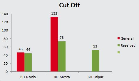BIT MCA Results Cut off