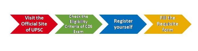 UPSC CDS Application Process