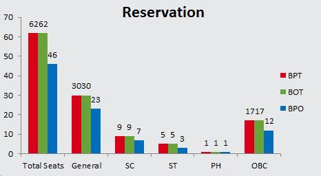 SVNIRTAR CET 2019 Reservation