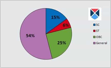 AP EAMCET graph
