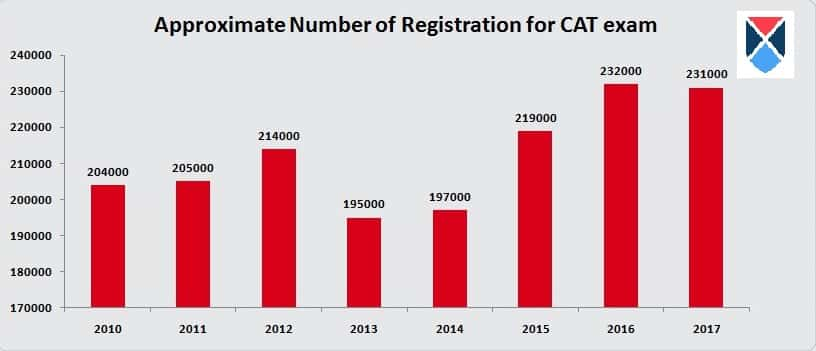 CAT Approx Registrations