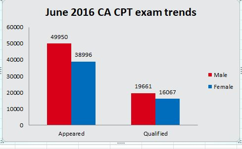 Data of the number of candidates who appeared and qualified in CA Foundation exam in June 2016.