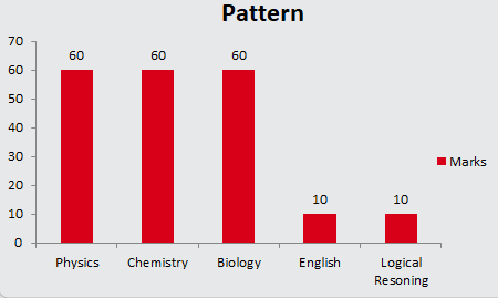 JIPMER MBBS Exam Pattern