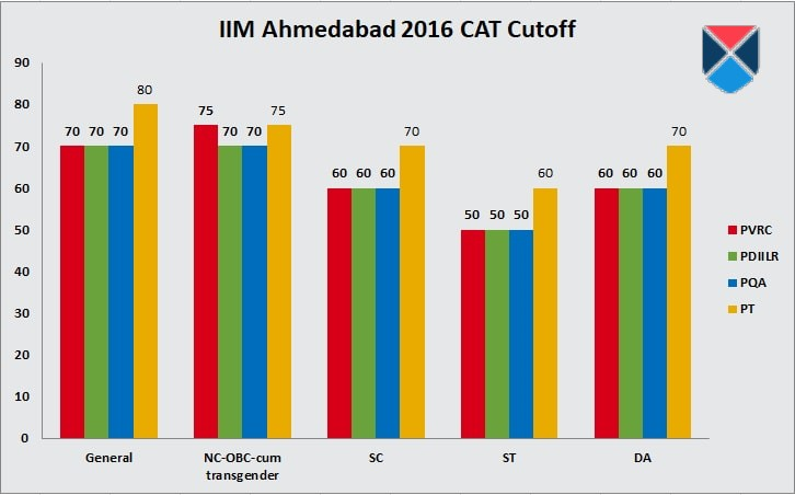 CAT Cut-Off IIM