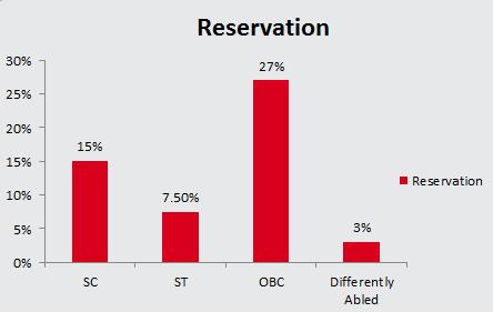 IMU CET 2018 Eligibility Reservation