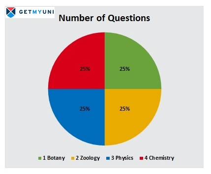 Number of Questions For AP EAMCET