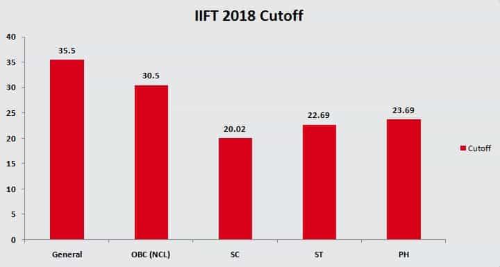IIFT 2018 Cutoff
