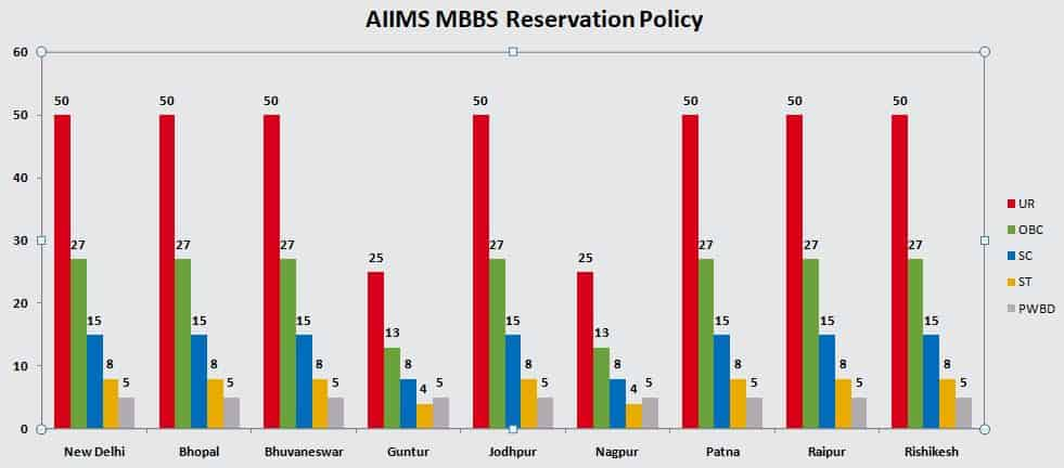 AIIMS MBBS Reservation - Seats reserved as per category of student
