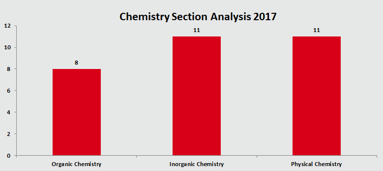 JEE MAIN 2017 Chemistry Section Analysis