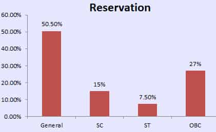 MH CET LAW 2018 Reservation Stats