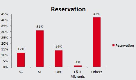 CG PRE MCA 2018 Eligibility Reservation