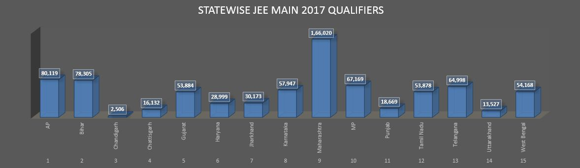 ALL_STATES_OVERVIEW_JEE_MAIN_GETMYUNI