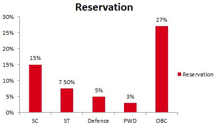 IPU CET 2019 Reservation