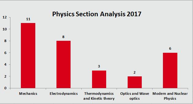 JEE Main 2017 Physics Section Analysis