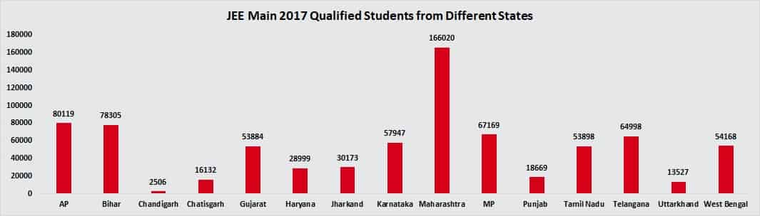 JEE Main Qualified Students from Different States